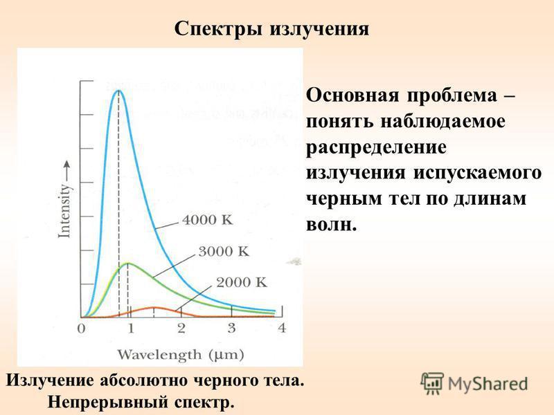 Спектры излучения Излучение абсолютно черного тела. Непрерывный спектр. Основная проблема – понять наблюдаемое распределение излучения испускаемого черным тел по длинам волн.