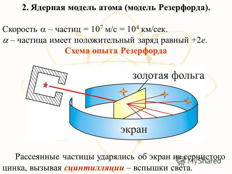 2. Ядерная модель атома (модель Резерфорда). Скорость – частиц = 10 7 м/с = 10 4 км/сек. – частица имеет положительный заряд равный +2 е. Схема опыта Резерфорда Рассеянные частицы ударялись об экран из сернистого цинка, вызывая сцинтилляции – вспышки
