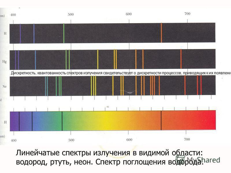 Линейчатые спектры излучения в видимой области: водород, ртуть, неон. Спектр поглощения водорода. Дискретность, квантованность спектров излучения свидетельствует о дискретности процессов, приводящих к их появлению.