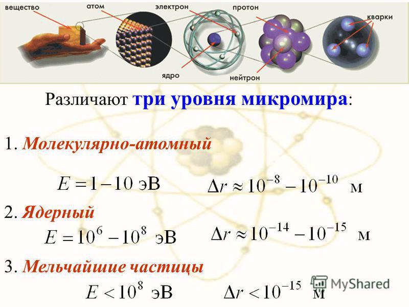 х Различают три уровня микромира : 1. Молекулярно-атомный 2. Ядерный 3. Мельчайшие частицы