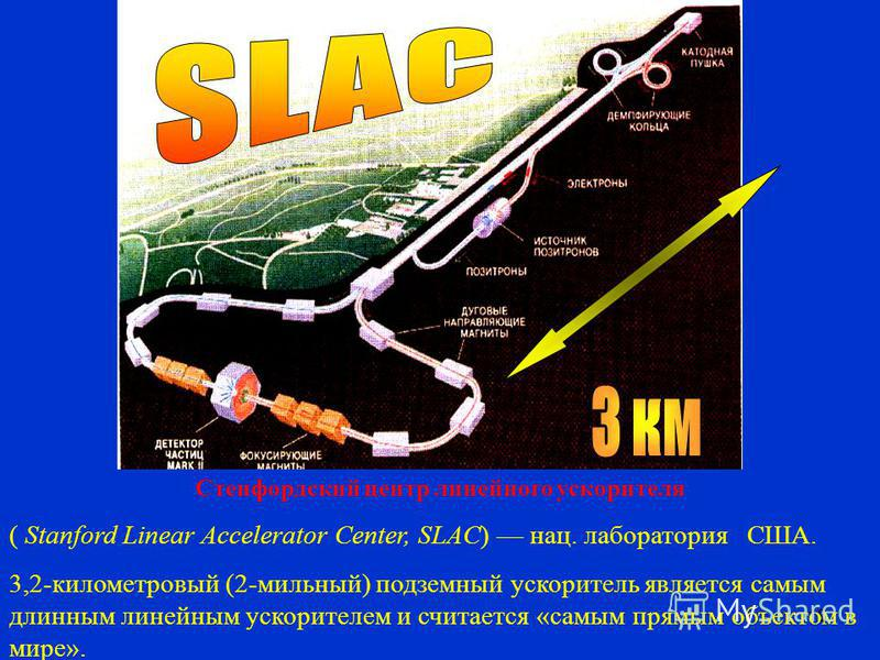 19 Стенфордский центр линейного ускорителя ( Stanford Linear Accelerator Center, SLAC) нац. лаборатория США. 3,2-километровый (2-мильный) подземный ускоритель является самым длинным линейным ускорителем и считается «самым прямым объектом в мире».