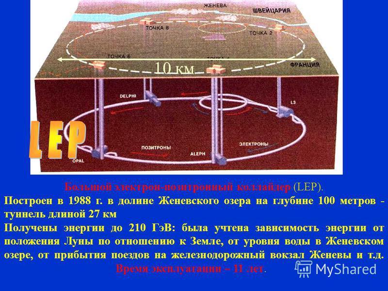 10 км Большой электрон-позитронный коллайдер (LEP). Построен в 1988 г. в долине Женевского озера на глубине 100 метров - туннель длиной 27 км Получены энергии до 210 ГэВ: была учтена зависимость энергии от положения Луны по отношению к Земле, от уров