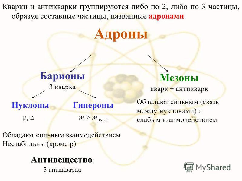 Кварки и антиквари группируются либо по 2, либо по 3 частицы, образуя составные частицы, названные адронами. Адроны Барионы 3 кварка Нуклоны Гипероны Обладают сильным взаимодействием Нестабильны (кроме р) Антивещество : 3 антиквара Мезоны кварк + ант
