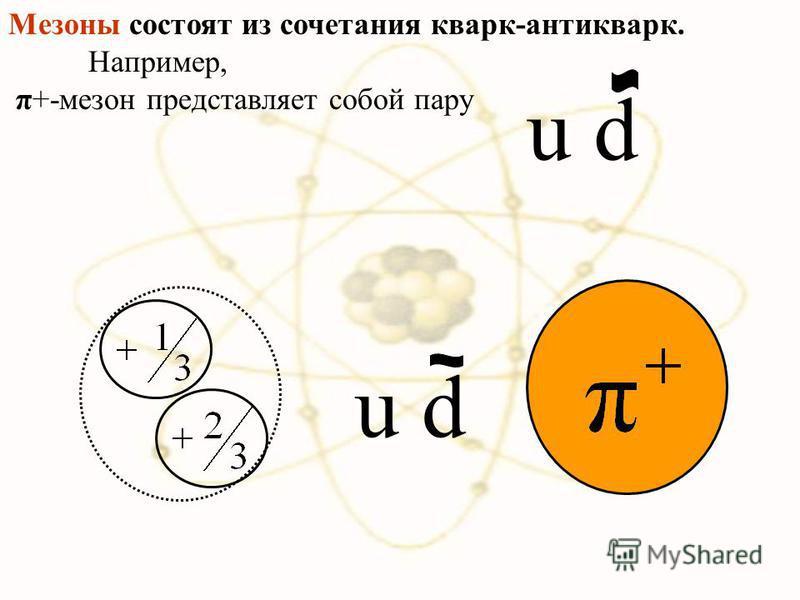 u d Мезоны состоят из сочетания кварк-антиквар. Например, π+-мезон представляет собой пару u d