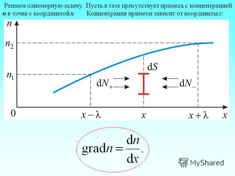 Решаем одномерную задачу. Пусть в газе присутствует примесь с концентрацией n в точке с координатой х. Концентрация примеси зависит от координаты х: