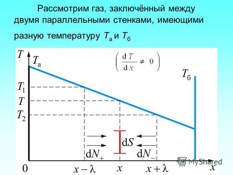Рассмотрим газ, заключённый между двумя параллельными стенками, имеющими разную температуру Т а и Т б
