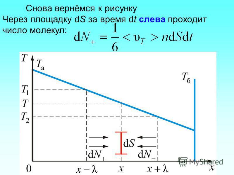 Снова вернёмся к рисунку Через площадку dS за время dt слева проходит число молекул: