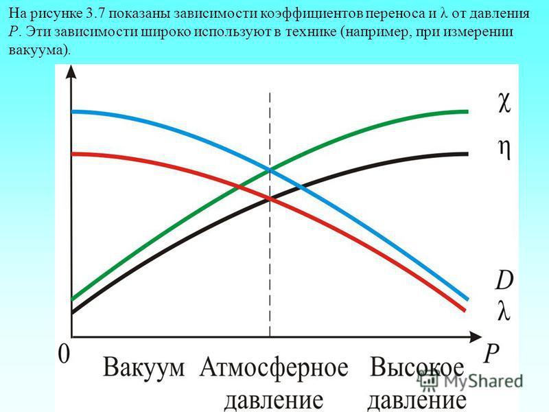 На рисунке 3.7 показаны зависимости коэффициентов переноса и λ от давления Р. Эти зависимости широко используют в технике (например, при измерении вакуума).