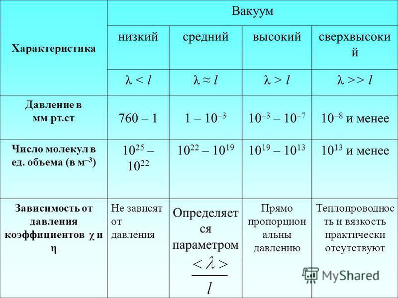 Определяет ся параметром Характеристика Вакуум низкийсреднийвысокийсверхвысоки й λ < lλ lλ > lλ >> l Давление в мм рт.ст 760 – 11 – 10 –3 10 –3 – 10 –7 10 –8 и менее Число молекул в ед. объема (в м –3 ) 10 25 – 10 22 10 22 – 10 19 10 19 – 10 13 10 13