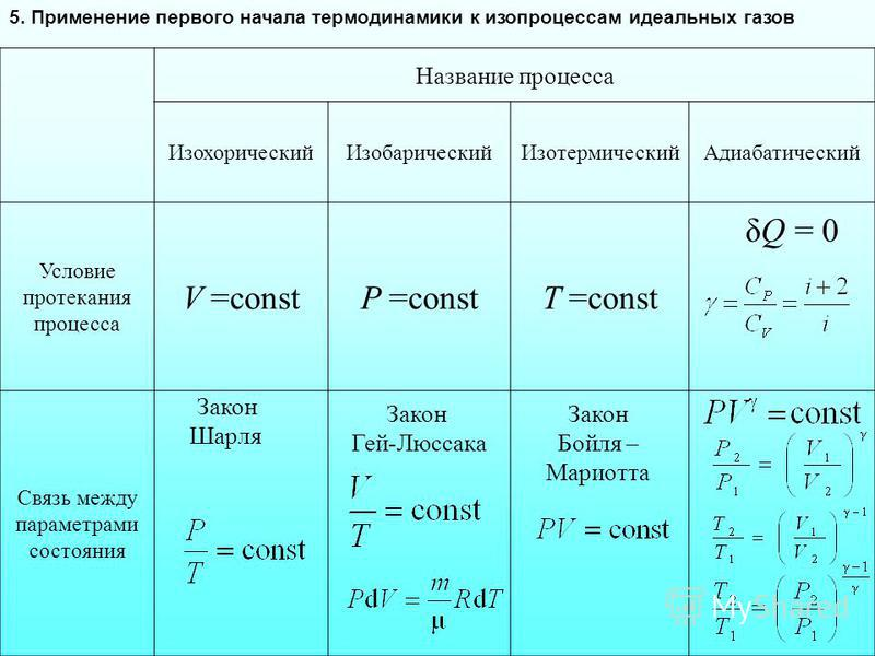 Название процесса Изохорический ИзобарическийИзотермический Адиабатический Условие протекания процесса V =constP =constT =const Связь между параметрами состояния 5. Применение первого начала термодинамики к изопроцессам идеальных газов δQ = 0 Закон Ш