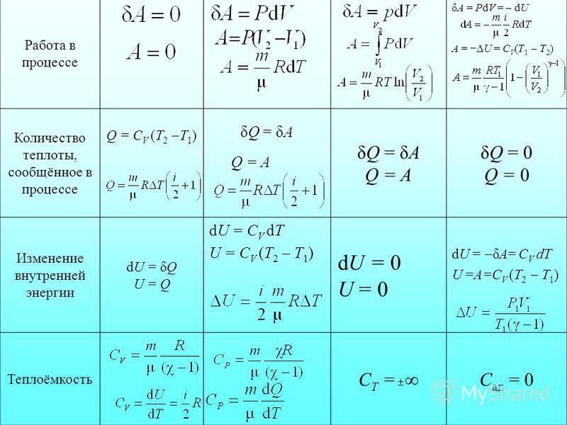 Работа в процессе δA = PdV = dU А = U = C V (T 1 T 2 ) Количество теплоты, сообщённое в процессе Q = С V (T 2 T 1 ) δQ = δA Q = A δQ = δA Q = A δQ = 0Q = 0δQ = 0Q = 0 Изменение внутренней энергии dU = δQU = QdU = δQU = Q dU = С V dT U = С V (T 2 T 1