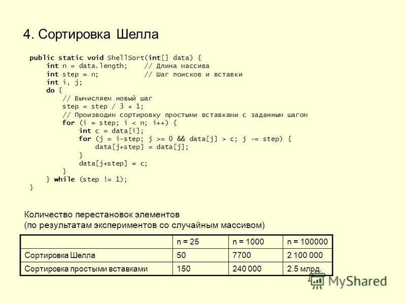 4. Сортировка Шелла public static void ShellSort(int[] data) { int n = data.length; // Длина массива int step = n; // Шаг поисков и вставки int i, j; do { // Вычисляем новый шаг step = step / 3 + 1; // Производим сортировку простыми вставками с задан