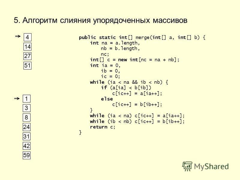 5. Алгоритм слияния упорядоченных массивов 1 3 4 8 14 24 31 42 27 51 59 public static int[] merge(int[] a, int[] b) { int na = a.length, nb = b.length, nc; int[] c = new int[nc = na + nb]; int ia = 0, ib = 0, ic = 0; while (ia < na && ib < nb) { if (