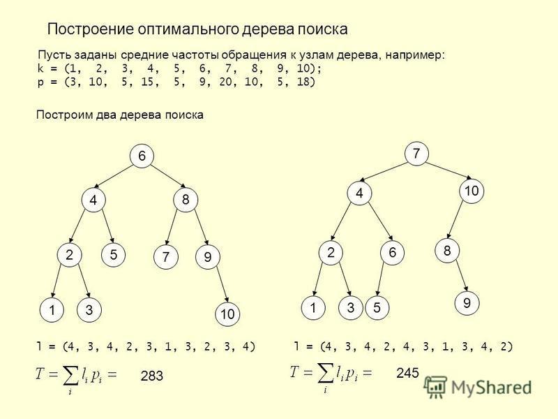 Построение оптимального дерева поиска Пусть заданы средние частоты обращения к узлам дерева, например: k = (1, 2, 3, 4, 5, 6, 7, 8, 9, 10); p = (3, 10, 5, 15, 5, 9, 20, 10, 5, 18) Построим два дерева поиска 6 8 7 4 2 13 9 5 10 l = (4, 3, 4, 2, 3, 1,