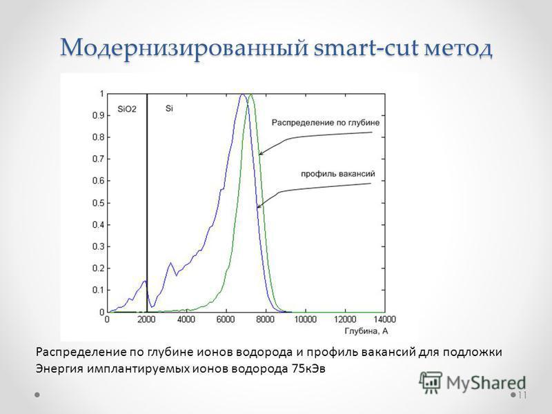 Модернизированный smart-cut метод Распределение по глубине ионов водорода и профиль вакансий для подложки Энергия имплантируемых ионов водорода 75 к Эв 11