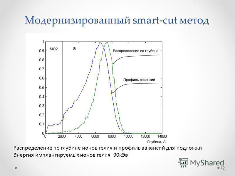 Модернизированный smart-cut метод Распределение по глубине ионов гелия и профиль вакансий для подложки Энергия имплантируемых ионов гелия 90 к Эв 12