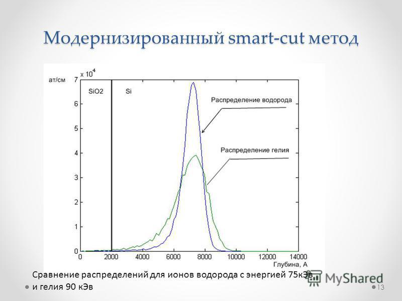 Модернизированный smart-cut метод Сравнение распределений для ионов водорода с энергией 75 к Эв и гелия 90 к Эв 13