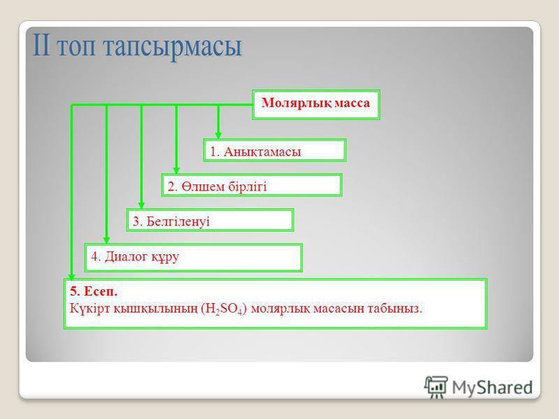 Молярлық масса 1. Анықтамасы 2. Өлшем бірлігі 3. Белгіленуі 4. Диалог құру 5. Есеп. Күкірт қышқылының (Н 2 SO 4 ) молярлық масасын табыңыз.