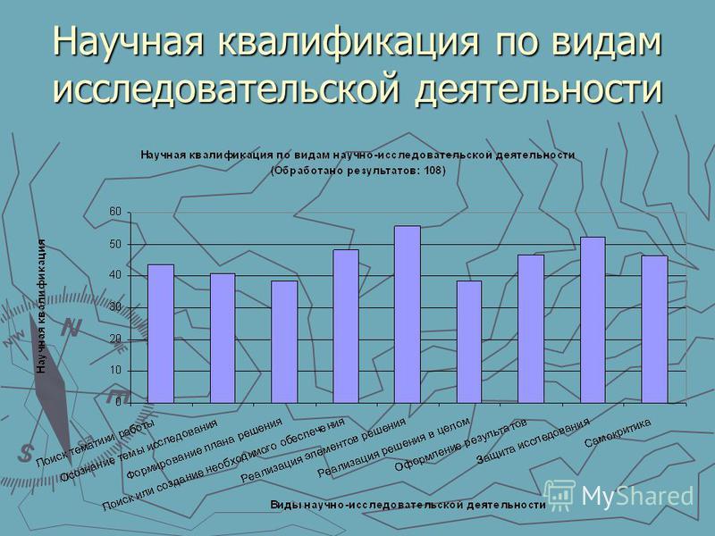 Научная квалификация по видам исследовательской деятельности