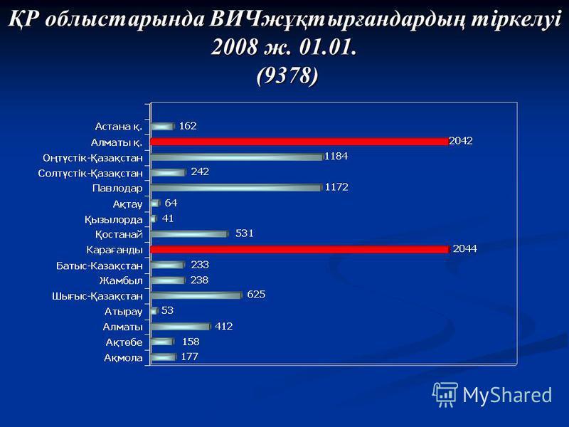 ҚР облыстарында ВИЧжұқтырғандардың тіркелуі 2008 ж. 01.01. (9378)