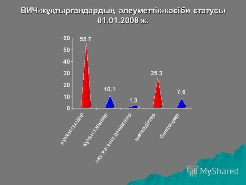 ВИЧ-жұқтырғандардың әлеуметтік-кәсіби статусы 01.01.2008 ж.