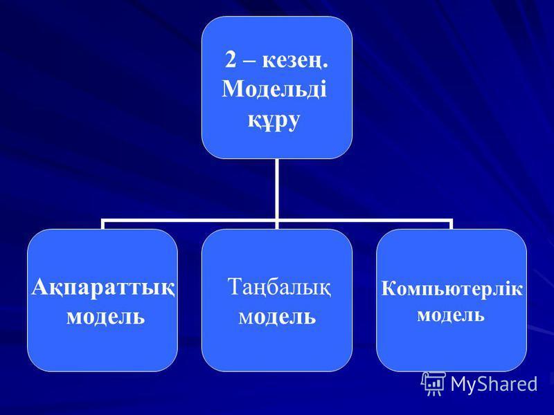 2 – кезең. Модельді құру Ақпараттық модель Таңбалық модель Компьютерлік модель