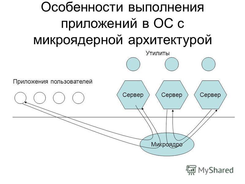 Особенности выполнения приложений в ОС с микроядерной архитектурой Микроядро Приложения пользователей Сервер Утилиты