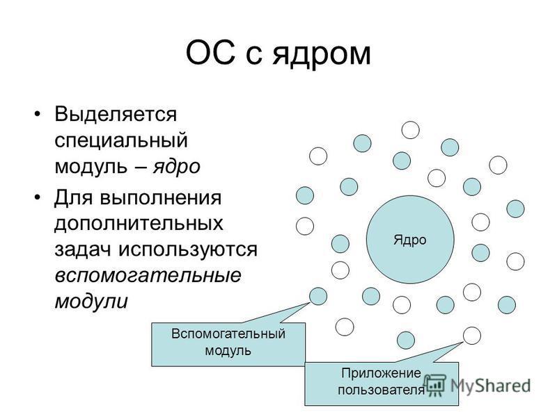 ОС с ядром Выделяется специальный модуль – ядро Для выполнения дополнительных задач используются вспомогательные модули Ядро Вспомогательный модуль Приложение пользователя