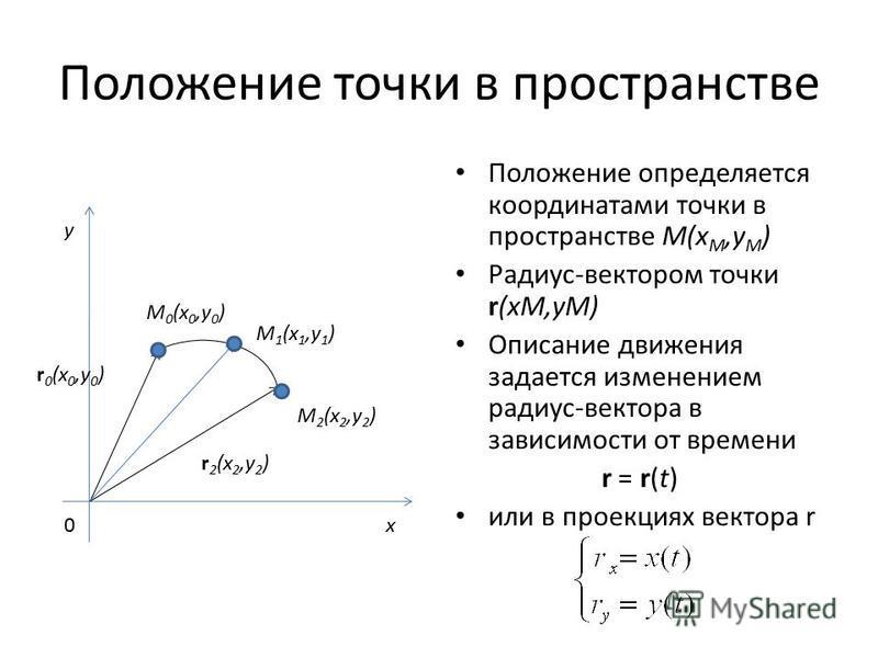 Положение точки в пространстве Положение определяется координатами точки в пространстве M(x M,y M ) Радиус-вектором точки r(xM,yM) Описание движения задается изменением радиус-вектора в зависимости от времени r = r(t) или в проекциях вектора r 0x y M