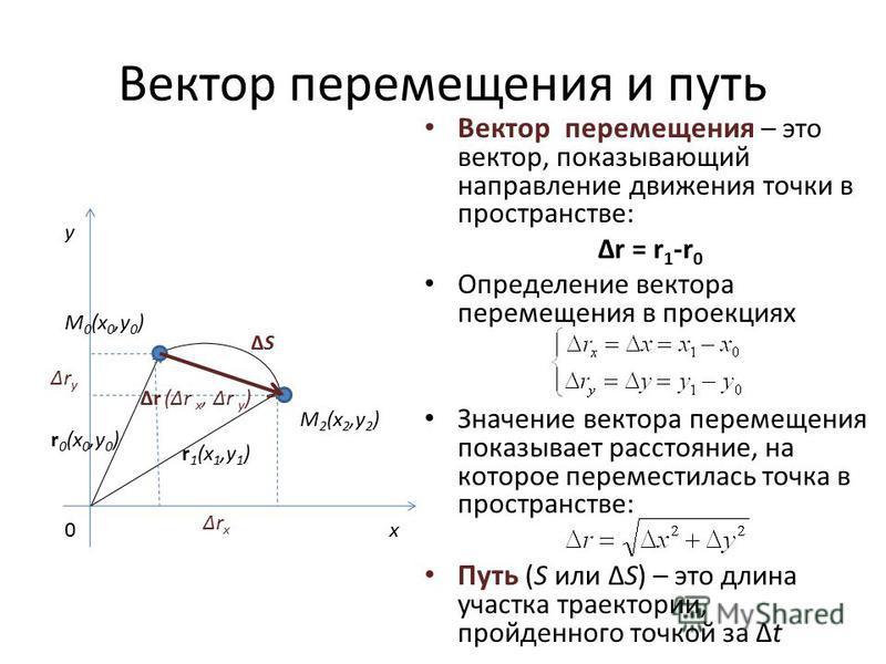 Вектор перемещения и путь Вектор перемещения – это вектор, показывающий направление движения точки в пространстве: Δr = r 1 -r 0 Определение вектора перемещения в проекциях Значение вектора перемещения показывает расстояние, на которое переместилась