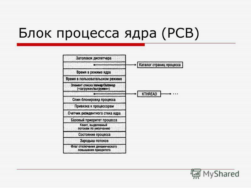 Блок процесса ядра (PCB)