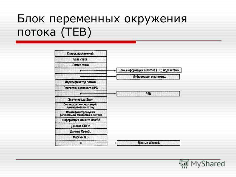 Блок переменных окружения потока (TEB)