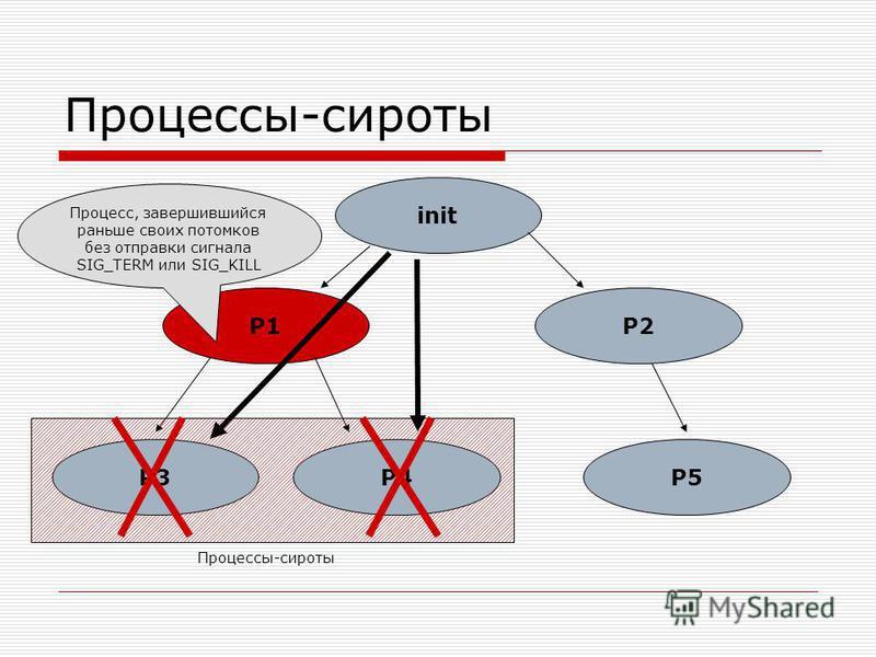 Процессы-сироты init P1P2 P3P4P5 Процесс, завершившийся раньше своих потомков без отправки сигнала SIG_TERM или SIG_KILL Процессы-сироты