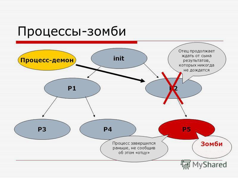 Процессы-зомби init P1P2 P3P4P5 Процесс завершился раньше, не сообщив об этом «отцу» Отец продолжает ждать от сына результатов, которых никогда не дождется Зомби Процесс-демон
