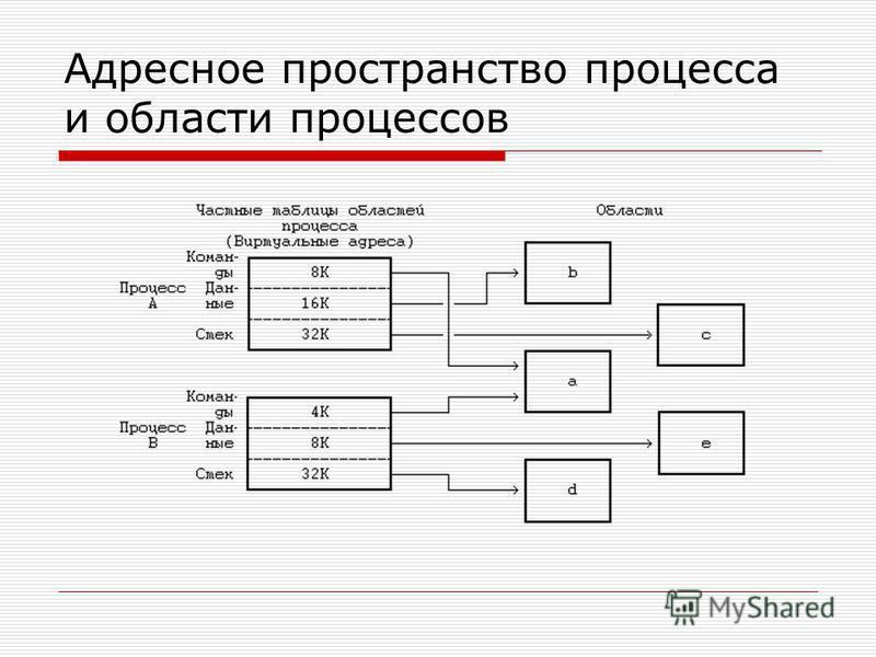 Адресное пространство процесса и области процессов