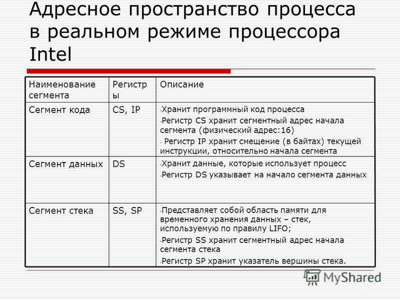 Адресное пространство процесса в реальном режиме процессора Intel - Представляет собой область памяти для временного хранения данных – стек, используемую по правилу LIFO; - Регистр SS хранит сегментный адрес начала сегмента стека - Регистр SP хранит