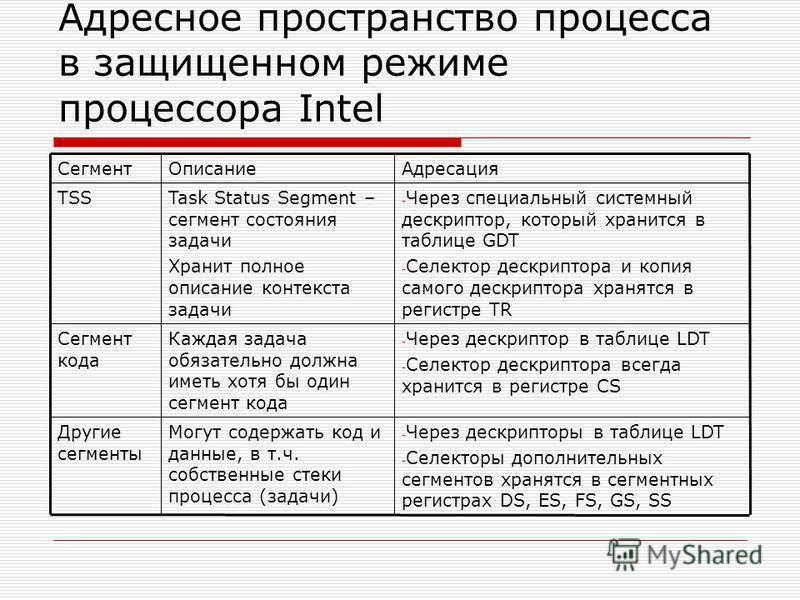Адресное пространство процесса в защищенном режиме процессора Intel - Через дескрипторы в таблице LDT - Селекторы дополнительных сегментов хранятся в сегментных регистрах DS, ES, FS, GS, SS Могут содержать код и данные, в т.ч. собственные стеки проце