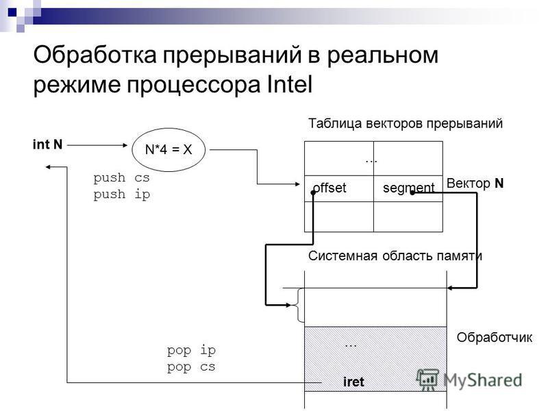 Обработка прерываний в реальном режиме процессора Intel int N N*4 = X … Таблица векторов прерываний Вектор N offsetsegment Системная область памяти Обработчик iret … push cs push ip pop ip pop cs