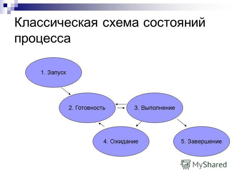 Классическая схема состояний процесса 1. Запуск 2. Готовность 3. Выполнение 4. Ожидание 5. Завершение
