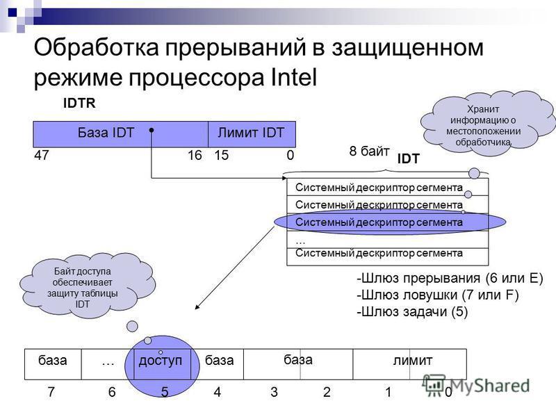 Обработка прерываний в защищенном режиме процессора Intel 0151647 База IDTЛимит IDT IDTR Системный дескриптор сегмента … -Шлюз прерывания (6 или E) -Шлюз ловушки (7 или F) -Шлюз задачи (5) 8 байт база доступ…база лимит база 01234567 Байт доступа обес