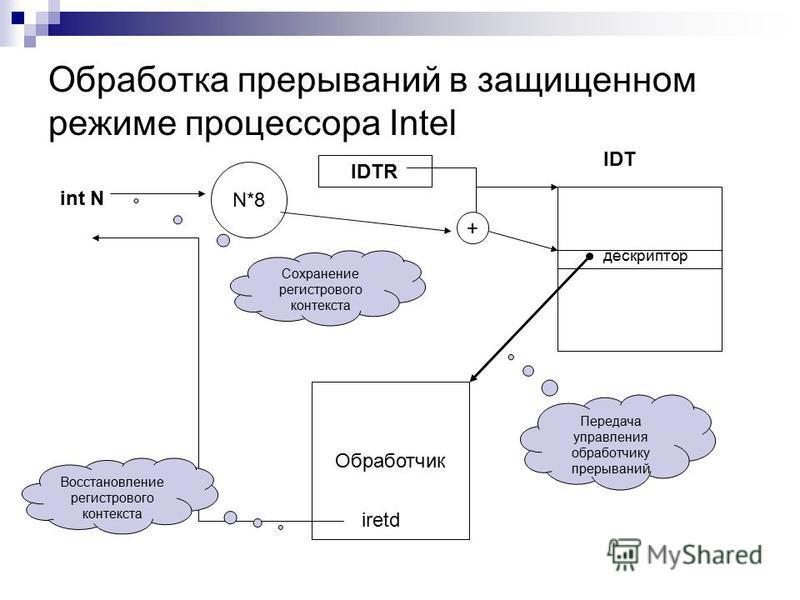 Обработка прерываний в защищенном режиме процессора Intel int N N*8 IDTR IDT дескриптор + Обработчик iretd Сохранение регистрового контекста Передача управления обработчику прерываний Восстановление регистрового контекста