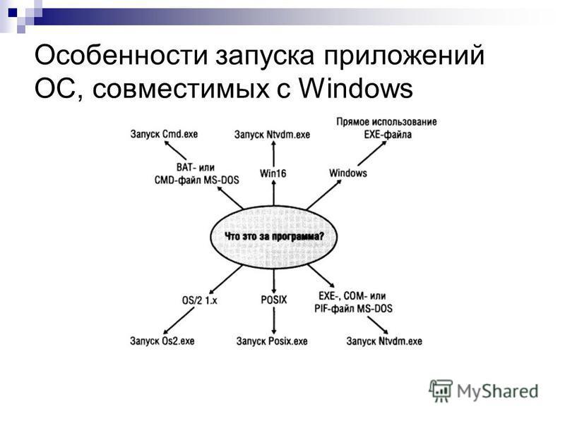Особенности запуска приложений ОС, совместимых с Windows