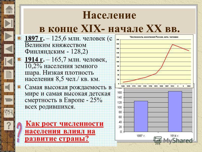 Население в конце XIX- начале XX вв. 1897 г. 1897 г. – 125,6 млн. человек (с Великим княжеством Финляндским - 128,2) 1914 г 1914 г. – 165,7 млн. человек, 10,2% населения земного шара. Низкая плотность населения 8,5 чел./ кв. км. Самая высокая рождаем