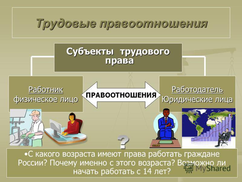 Трудовые правоотношения С какого возраста имеют права работать граждане России? Почему именно с этого возраста? Возможно ли начать работать с 14 лет? Субъекты трудового права права Работник физическое лицо Работодатель Юридические лица ПРАВООТНОШЕНИЯ