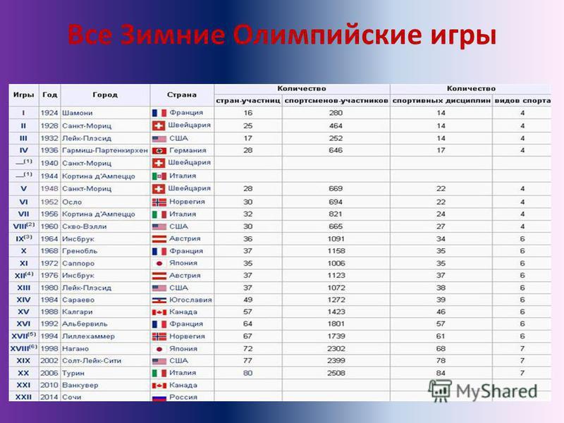 Все Зимние Олимпийские игры