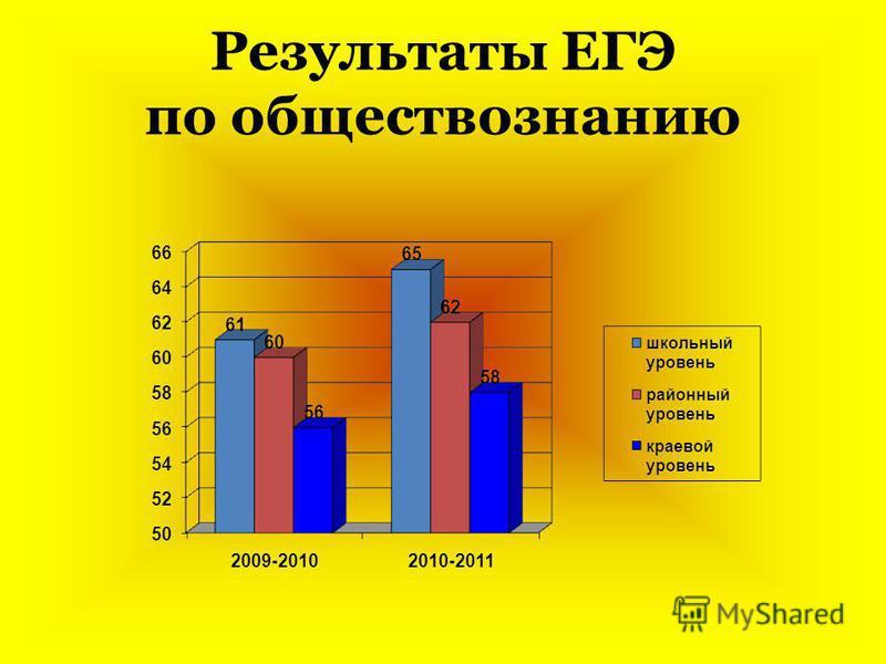 Результаты ЕГЭ по обществознанию