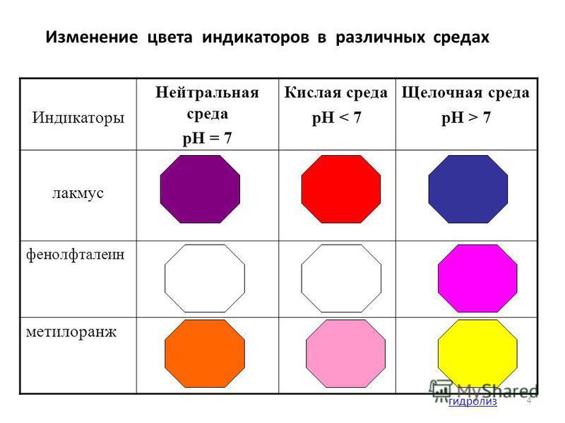 4 Индикаторы Нейтральная среда рН = 7 Кислая среда рН < 7 Щелочная среда рН > 7 лакмус фенолфталеин метилоранж Изменение цвета индикаторов в различных средах гидролиз