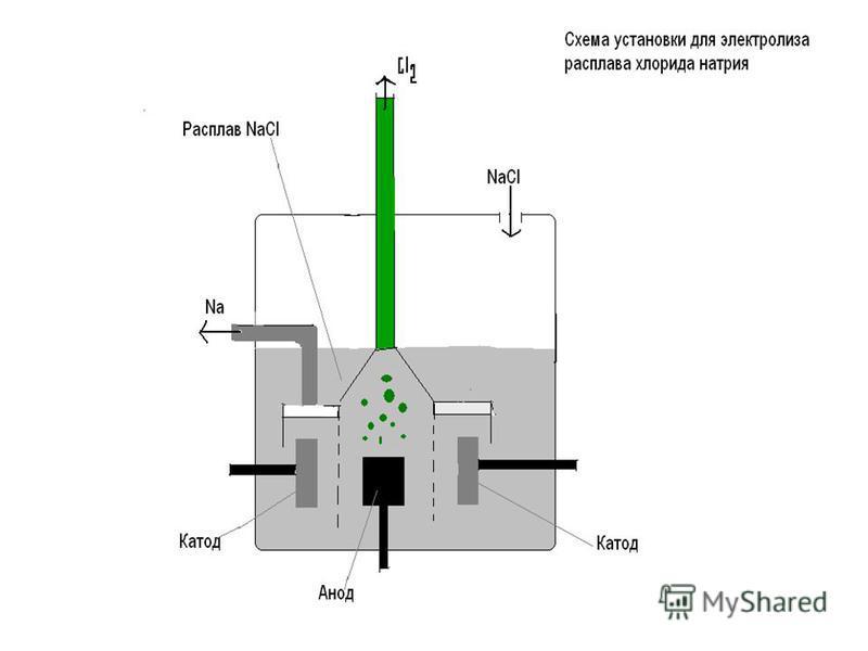 При плавлении электролиты распадаются на ионы, только в отличии от ионов водных растворах такие ионы не гидратиро- ванны. При пропускании электрического тока через расплав ионы направляются к противоположно заряженным электро- дам и разряжаются на ни