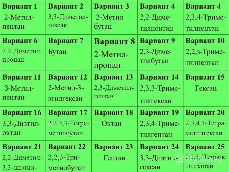 Вариант 1 2-Метил- пентан Вариант 2 3,3-Диметил- гексан Вариант 3 2-Метил бутан Вариант 4 2,2-Диме- тилпентан Вариант 4 2,3,4-Триме- тилпентан Вариант 6 2,2-Диметил- пропан Вариант 7 Бутан Вариант 8 2-Метил- пропан Вариант 9 2,3-Диме- тилбутан Вариан