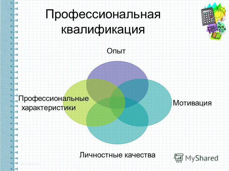 Профессиональная квалификация Опыт Мотивация Личностные качества Профессиональные характеристики